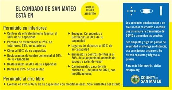 Yellow Tier in Spanish