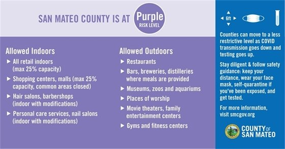 What's Allowed in Purple Tier