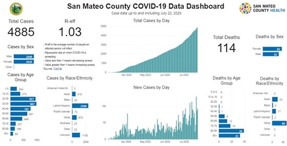 County data dashboard