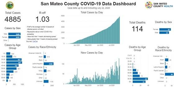 County data dashboard