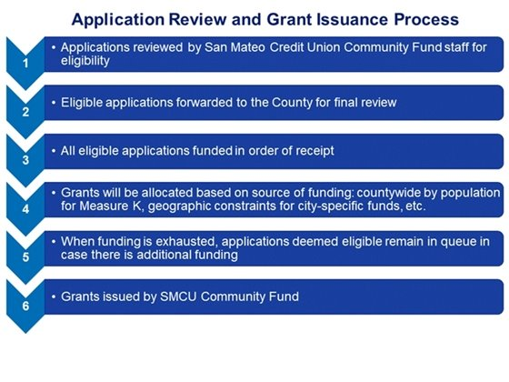 Process for Reviewing Applications and Awards