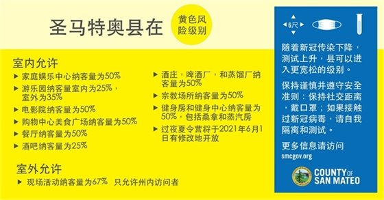 Yellow Tier graphic Chinese
