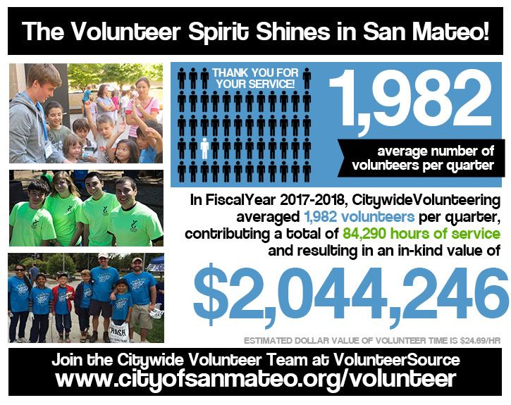 Volunteer Stats for Fiscal Year 2015-2016