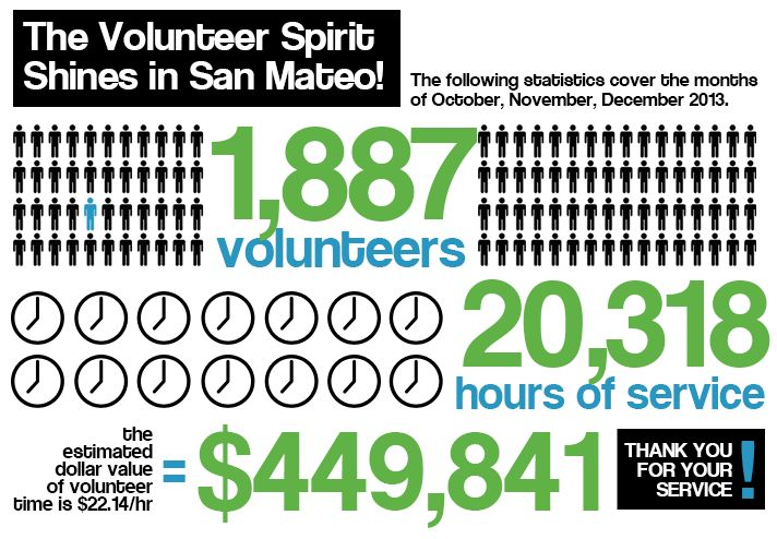 VolunteerSource Statistics