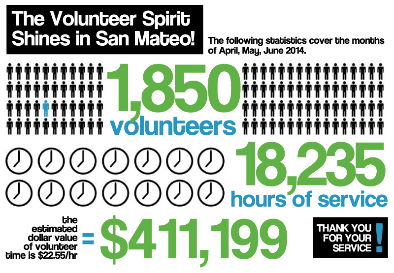 2013-14 4th Quarter Volunteer Stats